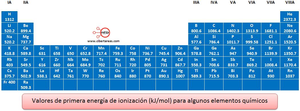 Energía de ionización – Química | CiberTareas