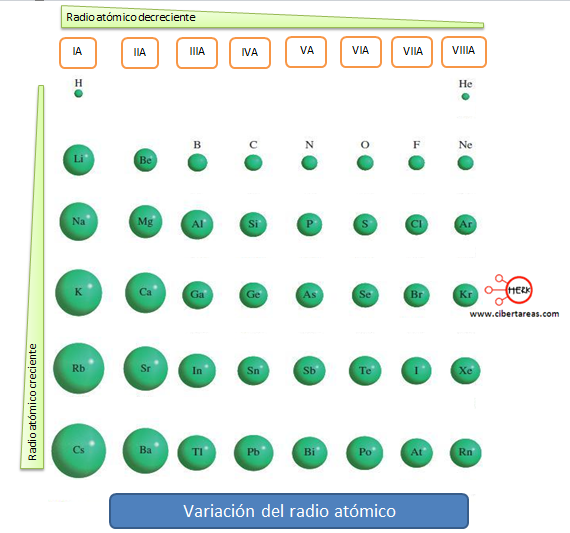 variacion del radio atomico
