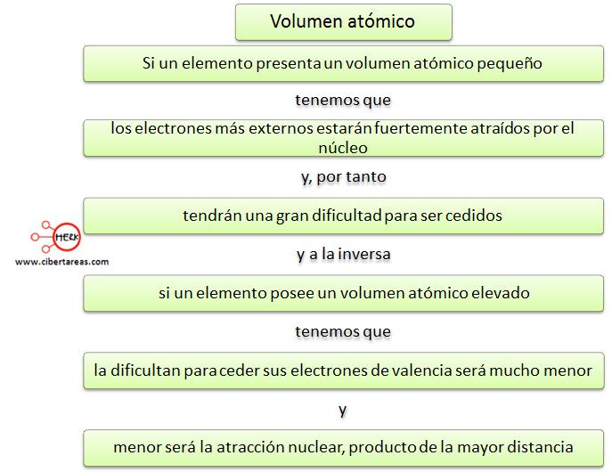 volumen atomico mapa conceptual
