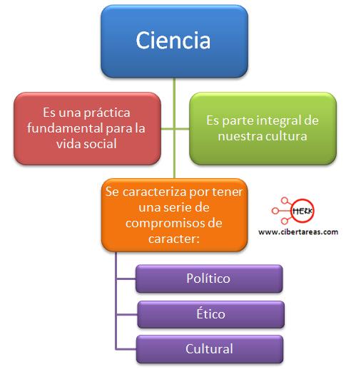 Aspectos éticos y compromisos sociales ciencia definicion caracteristicas ciencia