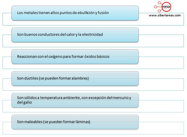 Características derivadas del enlace metálico