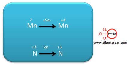Ejemplo metodo de oxido reduccion quimica 15