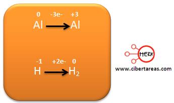 Ejemplo metodo de oxido reduccion quimica 22