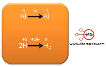 Ejemplo metodo de oxido reduccion quimica 23