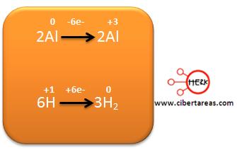 Ejemplo metodo de oxido reduccion quimica 24