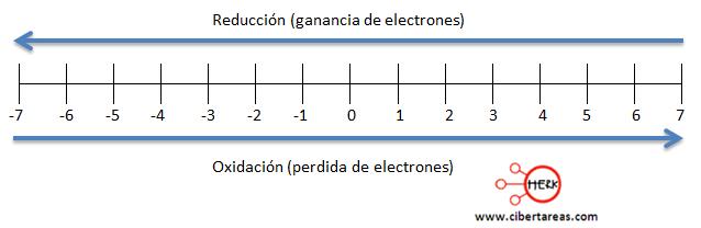 Ejemplo metodo de oxido reduccion quimica 3