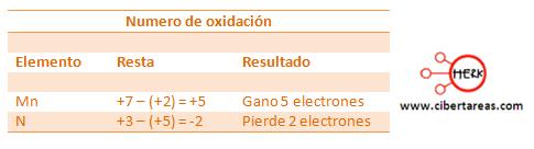 Ejemplo metodo de oxido reduccion quimica 4