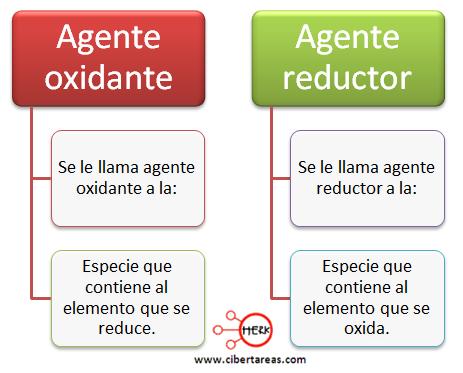 agente oxidante agente reductor mapa conceptual quimica