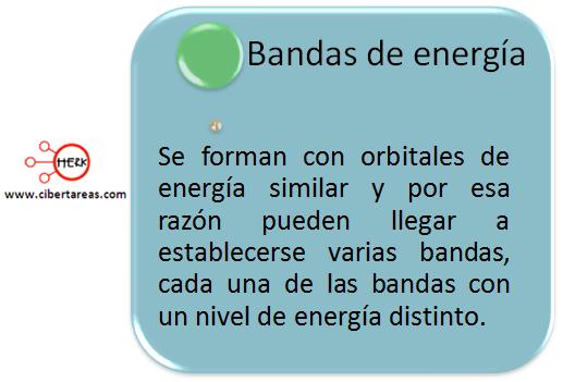 bandas de energia mapa conceptual