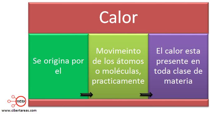 calor quimica mapa conceptual definicion
