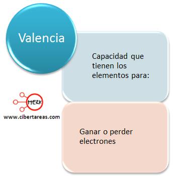 capa de valencia mapa conceptual