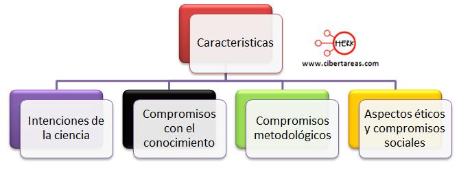 carcterisitcas de la ciencia mapa conceptual etica valores
