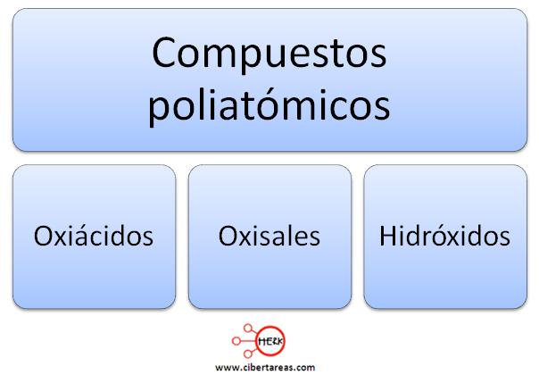 clasificacion de los compuestos poliatomicos