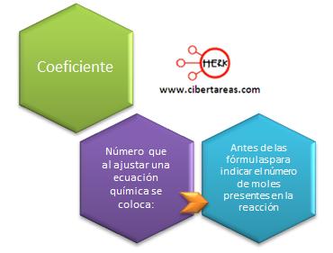 coeficiente mapa conceptual quimica