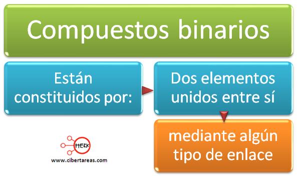 compuestos binarios mapa conceptual