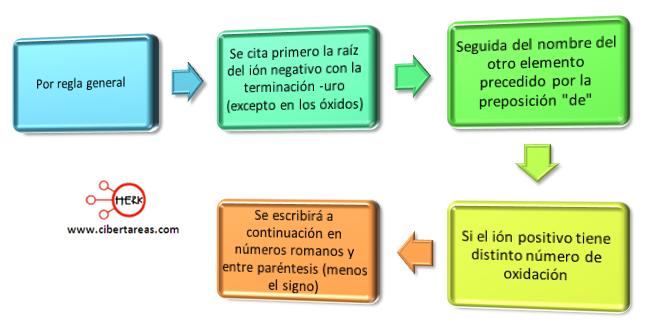compuestos binarios reglas