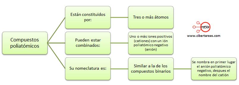 compuestos poliatomicos mapa conceptual