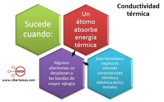 conductividad termina mapa conceptual