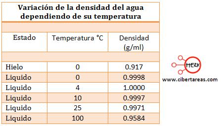 densidad del agua quimica 1