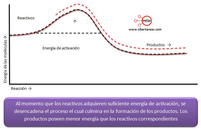energia de activacion grafica