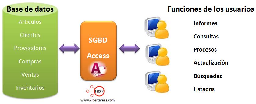 esquema funcionamiento access