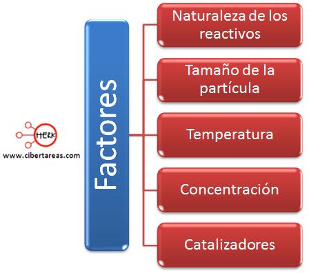 factores que modifican la velocidad de reaccion quimica 1 mapa conceptual