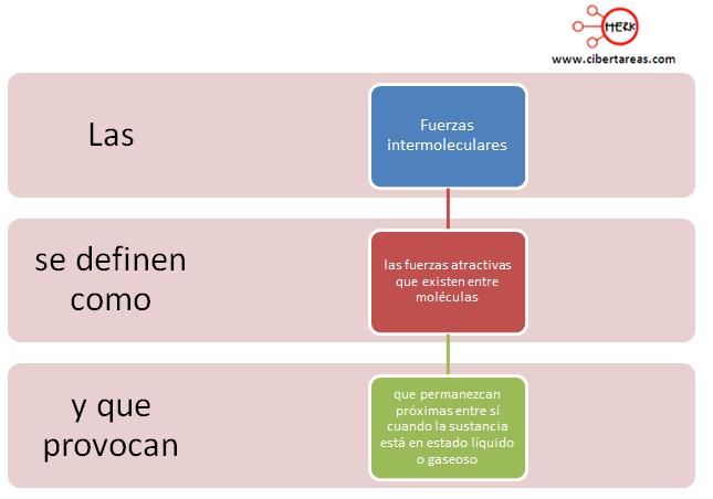 fuerzas intermoleculares mapa conceptual
