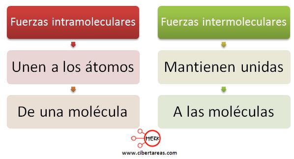 fuerzas intramoleculares fuerzas entermoleculares