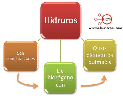 hidruros mapa conceptual