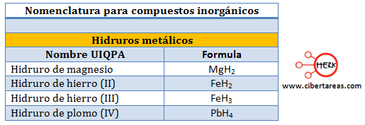 hidruros metalicos nomenclatura compuestos inorganicos