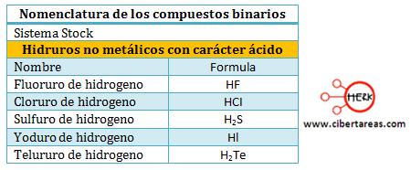 hidruros no metalicos con caracter acido