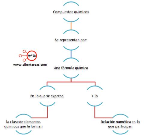 mapa conceptual compuestos quimicos
