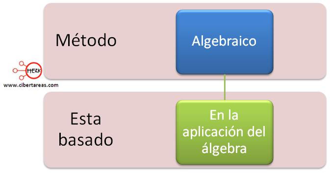 metodo algebraico balanceo ecuaciones quimicas