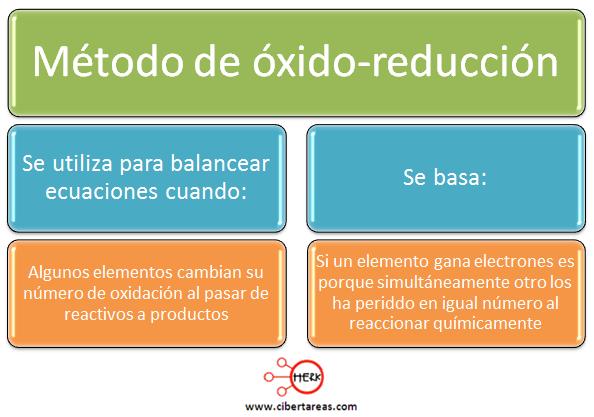 metodo oxido reduccion quimica 1 definicion mapa conceptual