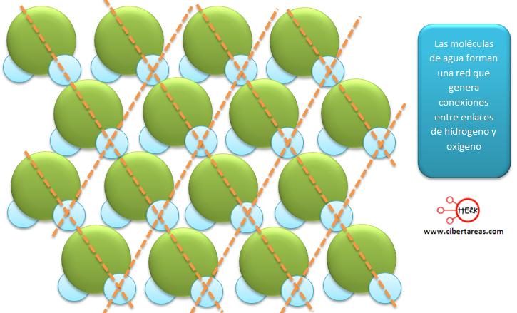 moleculas del agua enlaces de hidrogeno y oxigeno