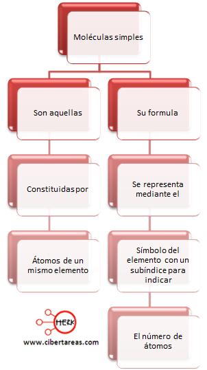 moleculas simples mapa conceptual