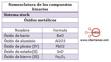 nomenclatura oxidos metalicos