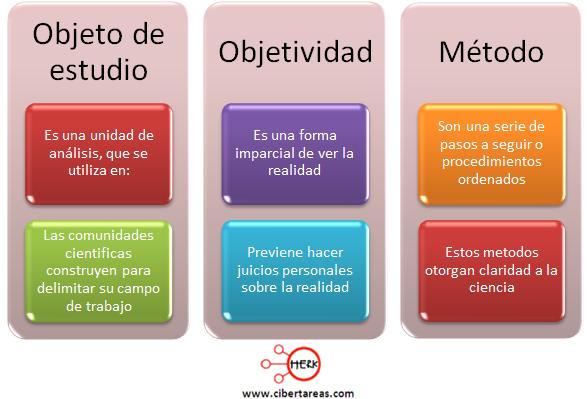 objeto de estudio objetividad metodo etica y valores