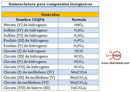 oxiacidos nomenlcatura compuestos inoirganicos