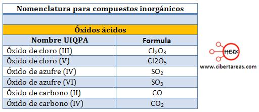 oxidos acidos nomenclatura compuestos inorganicos