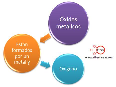 oxidos metalicos mapa conceptual