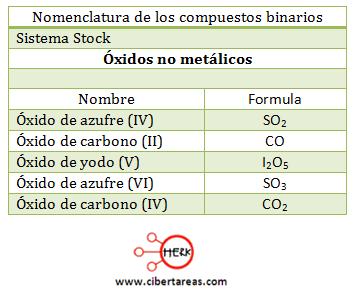 oxidos no metalicos nomenclatura