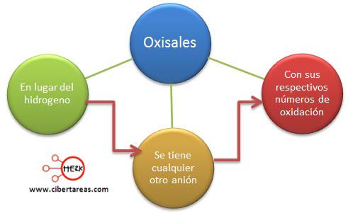 oxisales mapa conceptual