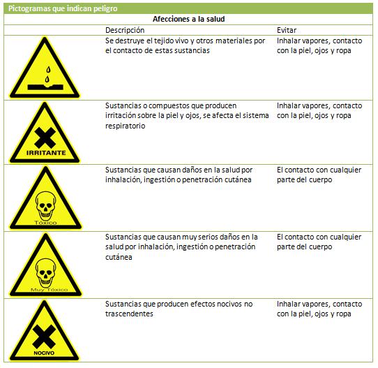 pictograma afecciones salud indican peligro