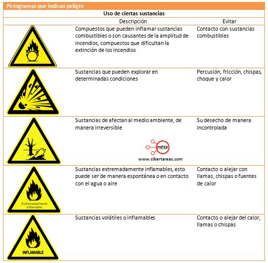 pictogramas uso sustancias
