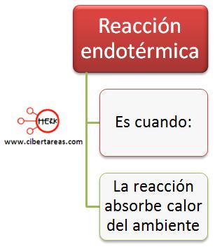 reaccion endotermica mapa conceptual definicion