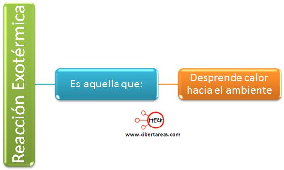 reaccion exotermica mapa conceptual definicion