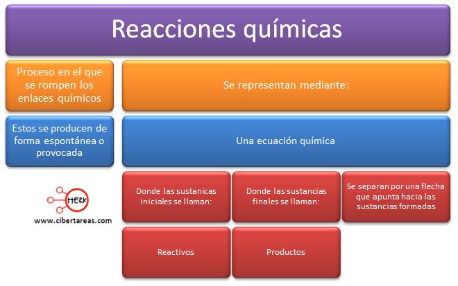 reaccion quimica mapa conceptual definicion