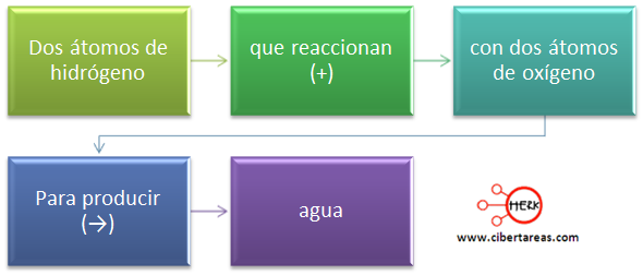 reacciones quimicas simbolos mapa conceptual