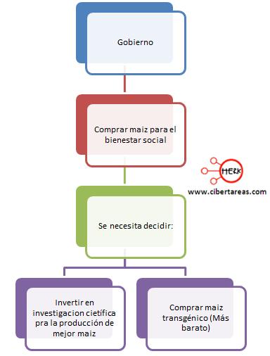 relacion entre la etica y la ciencia ejemplo mapa conceptual etica y valores